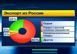 Российский экспорт и его проблемы